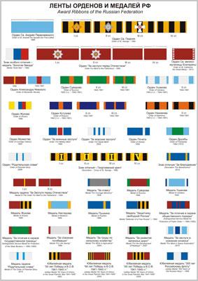 Russische Streifen von Orden und Medaillen