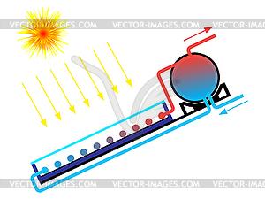 Solarwarmwasserbereiter - Vektorgrafik-Design