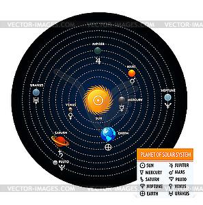 Planeten des Sonnensystems mit astronomischen Zeichen - Vector-Clipart / Vektor-Bild